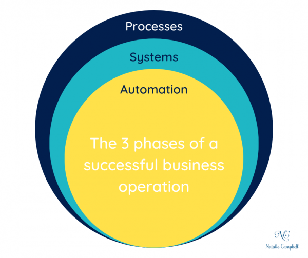 Natalie Campbell | 3 Phases of Business Operations